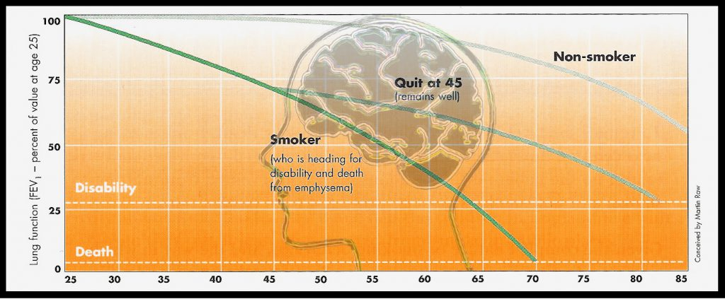 How quitting affects lung function